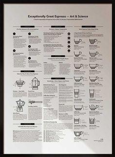 El arte del Espresso