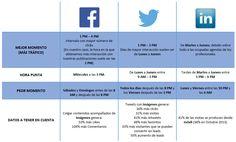 Mejores momentos para publicar en Facebook, Twitter, LinkedIn | Blog Internet Academi