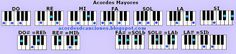 Imágenes de los acordes Mayores en Piano o Teclado