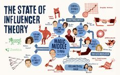 The State of Influencer Theory by Geoff Livingston, via Flickr