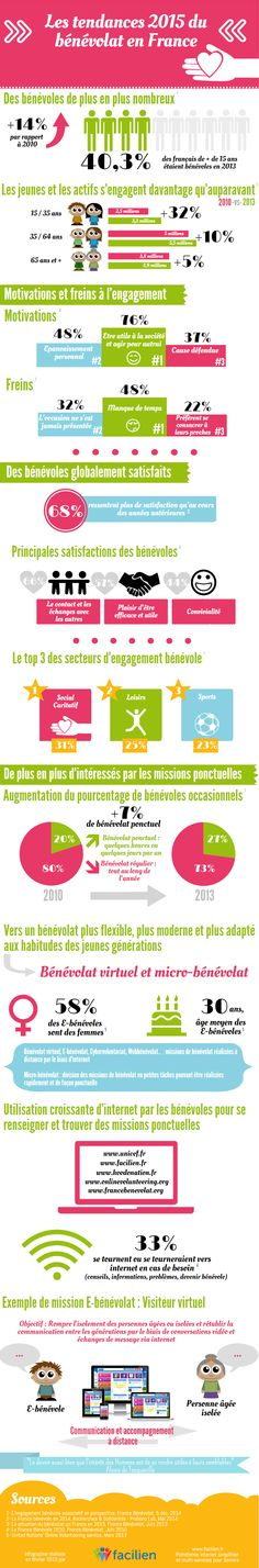 infographie benevolat - Google Search