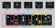 The CAGED Guitar System Explained - very useful!
