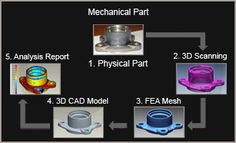 Reverse Engineering Services, Part Mold CAD Outsourcing Company   Hi-Tech Engineering Services