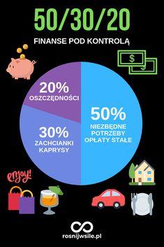 Jeśli marzy Ci się wolność finansowa musisz nauczyć się zarządzać pieniędzmi. Jak mieć finanse pod kontrolą? Pomoże Ci w tym metoda budżetowania 50–30–20. Zasada jest prosta połowę 50% zarobionych pieniędzy przeznacz na niezbędne potrzeby, opłaty stałe, 30% możesz wydać na przyjemności, rozrywkę i co tylko chcesz, 20% zaoszczędź. Buduj swoją stabilność finansową z regułą 50/30/20.  #rosnijwsile #blog #motywacja #rozwój #sukces #pieniądze  #lifehack #cash #budżet #finanse #money #marzenia… Self Development, Better Life, Hand Lettering, Saving Money, Budgeting, Life Hacks, Finance, Investing, Knowledge