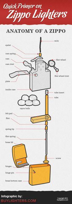 Anatomía de un Zippo
