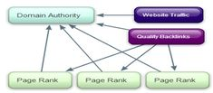 Domain Authority Checker Domain Authority Checker can check up to 10 domain at a time  http://seonewtool.com/domain-authority-checker For all new SEO strategies….. Log on to our site http://seonewtool.com #seo     #seotips   #wordpress   #google   #website   #searchengine   #ecommerce   #keywords   #buisness     #backlinks   #ranking   #linkbuilding