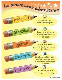Writing process in French - looks good for higher elementary French Immersion students.