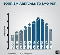 Lao's tourism problem Laos, Bar Chart, Tourism, Marketing, Turismo, Bar Graphs, Travel, Traveling