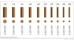 Wire gauge & tool size