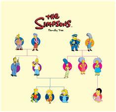 Arbre généalogique de la famille Simpson | Les simpson, Famille simpson, Arbre généalogique
