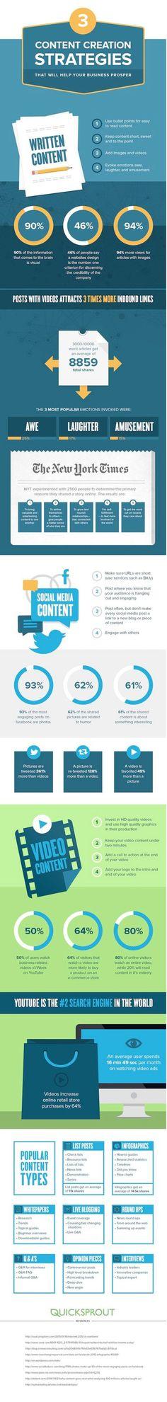 Infographie Content Marketing strategie