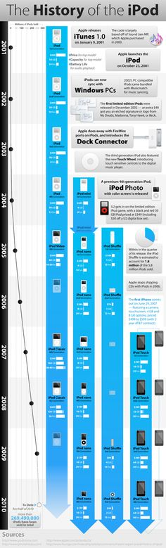The history of iPod