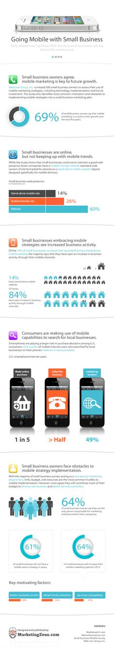From MarketingZeus.com - Going Mobile With Small Business: Early adopters see significant ROI, but most small businesses still lag behind the mobile trend. #infographic