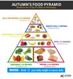 Autumn Calabrese, 21 Day Fix, Food Pyramid, Healthy Food Pyramid, Macros Philosophy