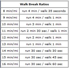 run/walk method... walk break ratios