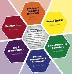 Online Schools - Learning Prep Online Programs and Courses Technology Careers, Engineering Technology, Online School Programs, Vocational Activities, School Forms, Natures Path, Learning Ability, Industrial Engineering, Human Services