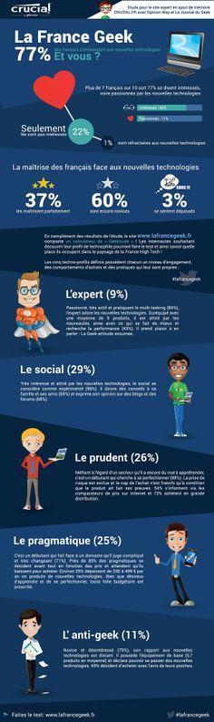 Selon une étude menée par Crucial.fr, 77% des français sont portés sur les nouvelles technologies. Et vous, où vous situez-vous ?