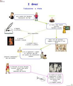 5a-i-greci-l-educazione-ad-atene E Sport, Ancient History, Montessori, School, Google, Geography, History
