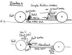 simple wheel brake designs - Google Search