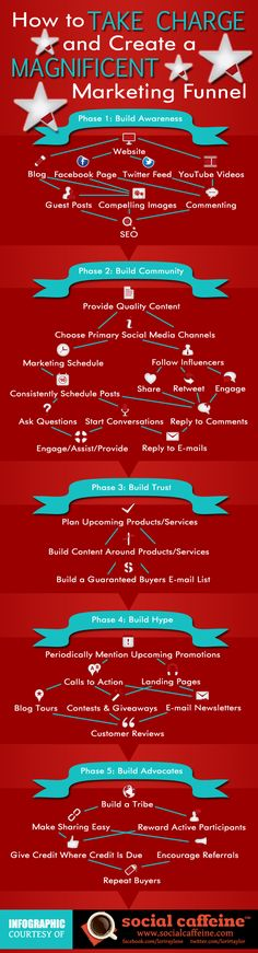 How to take charge nd create a magnificiente marketing funnel #infographc