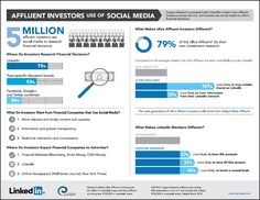 affluent-investors-social-media-Linkedin - IntelligentHQ