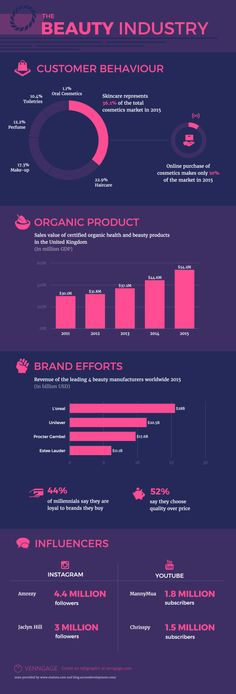Beauty Industry Infographic Template Template Customize this Beauty Industry Infographic Template for a fashionable design! Add stylish font, bold colors, icons, and charts. Discover more statistical infographic templates on Venngage! Cosmetics Market, Cosmetics Industry, Cosmetic Info, Survey Design, Infographic Templates, Infographics, Cosmetics And Toiletries, Stylish Fonts, Natural Lips