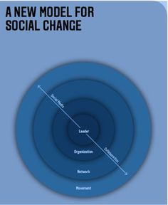 Building Networks and Movements for Social Change model_for_social_change_chart #nonprofit #tech #advocacy