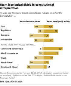 Stark partisan divide in how Americans think the Supreme Court should interpret the Constitution