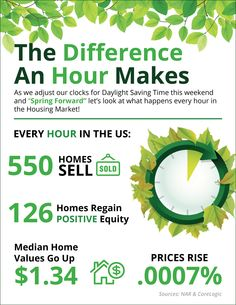 Spring Forward: The Difference An Hour Makes [INFOGRAPHIC] Remember to set your clocks forward this Sunday March Real Estate Articles, Real Estate Information, Real Estate Tips, Real Estate Business, Real Estate Marketing, Delaware, Clocks Forward, Daylight Savings Time, Tips