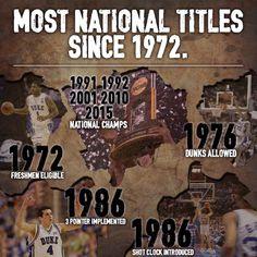 Duke Basketball, College Basketball, Coach K, Duke Blue Devils, Sports Images, University Blue, March Madness, National Championship, College Fun
