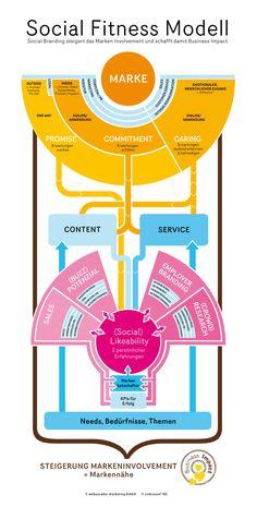 Social Fitness Model: How to generate Brand Involvement in Social Media. Multi Level Marketing, Business Marketing, Internet Marketing, Social Media Marketing, Digital Marketing, Social Business, Social Work, Business Ideas, Digital Technology