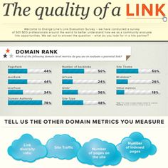 What Makes Up a Quality Link