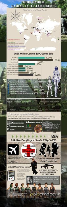 Tomb Raider - Facts And Figures. Repinned for later