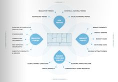 business model canvas colors - Google Search