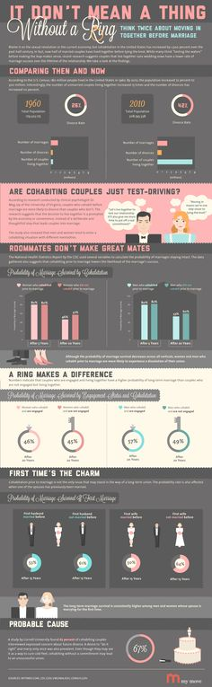 It don't mean a thing without a ring: Moving in together before marriage apparently decreases the likelihood for that relationship to last over time. #marriage #infographs