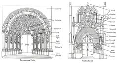 Romanesque vs Gothic Portals