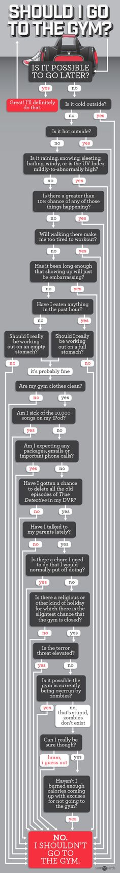 Flowchart Should I Go To The Gym Justify Not Going To The Gym Funny | someecards.com