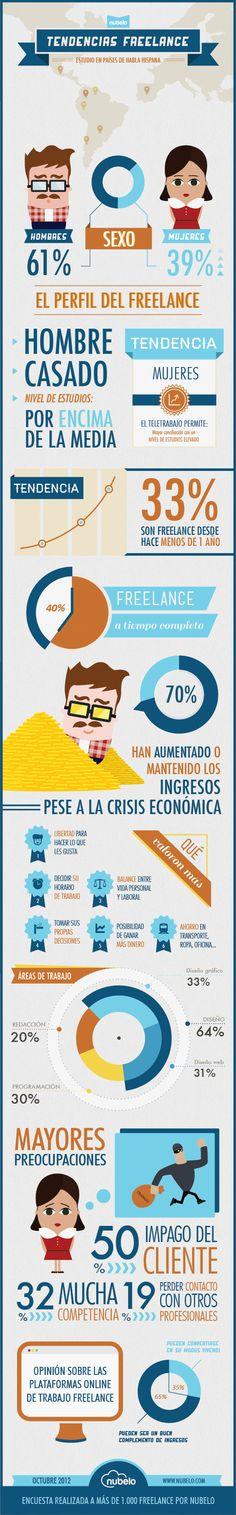 Infográfico tendencias freelance