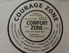 Zona de Confort vs Crecimiento