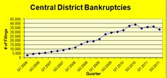 #MilwaukeeBankruptcyAttorney Bankruptcy Research Research, Debt, Milwaukee, Chart, Search