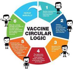 Vaccine circular logic graphic