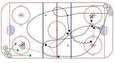 Area Games, Hockey Drills, Blue Line, Ice Hockey, Tech, Technology, Hockey Puck, Hockey