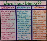 Having something like this for easy reference so students think about the reading. (EVERYONE needs a good collection of comprehension questions listed in plain sight! Comprehension Strategies, Reading Strategies, Reading Skills, Teaching Reading, Reading Comprehension, Reading Tips, Teaching Ideas, Teacher Resources, Guided Reading Questions