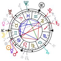 Horoscope and natal chart of Elsa Einstein, born on you will find in this page an excerpt of the astrological portrait and the interpration of the planetary dominants. Elsa, Birth Chart, Albert Einstein, Horoscope, Astrology, Charts, Famous People, Daughter, King