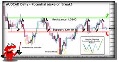 TG Daily Signal: September 1st AUDCAD Make or Break! - http://www.tradegeniusgroup.com/daily-signal-september-1st-audcad/