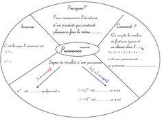 Cours de Mathématiques en Mandala/Carte mentale: Addition et soustraction de nombres relatifs ...