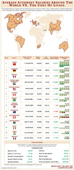 Infographic of the Day: Which Country Has the Highest Paid Lawyers? « Above the Law: A Legal Web Site – News, Commentary, and Opinions on Law Firms, Lawyers, Law School, Law Suits, Judges and Courts