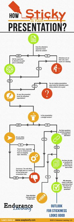 Not all training programs are designed equally. Here's a flowchart to help determine whether people will remember what you taught them.