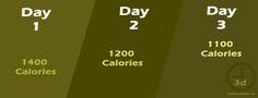The Military Diet 3-Day Plan