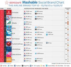Infografía con el Top 10 de las aerolíneas con mayor engagement en las redes sociales la semana anterior.